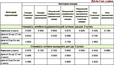 Цены на путевки в санаторий Хвойный на 2015 год
